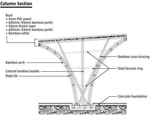 Tre làm vật liệu kết cấu trong xây dựng